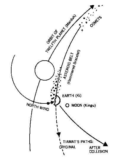 storia della formazione del Sistema Solare