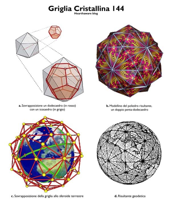griglia terrestre doppio penta-dodecaedro