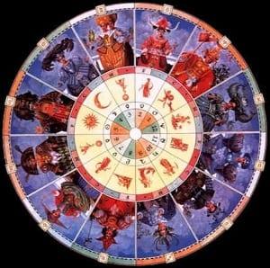 Tema Natale Oroscopo, Astrologia
