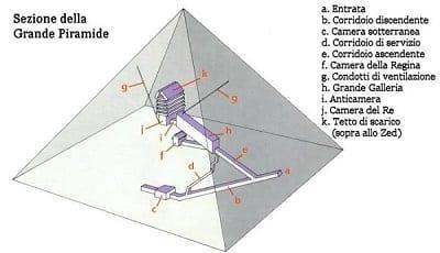 Sezione Grande Piramide